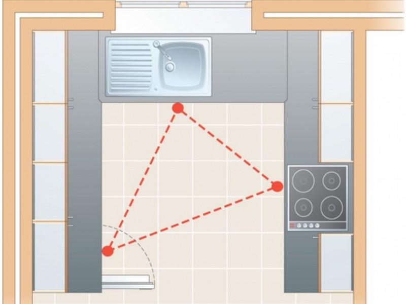 lưu ý khi thiết kế phòng bếp tiện dụng